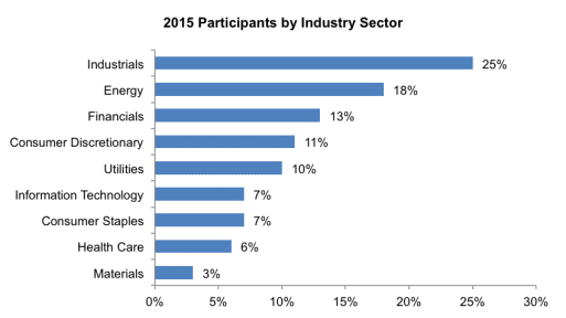 2015 Participants by Industry Sector