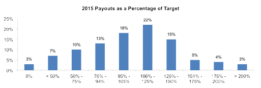 2015 Payouts as a Percentage of Target