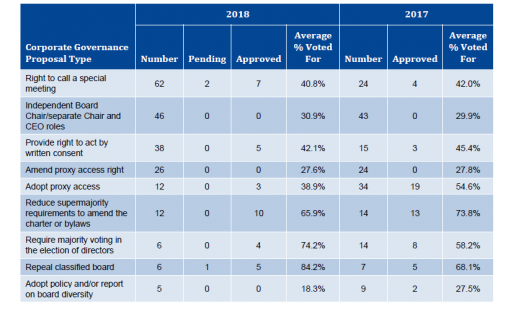 Report On Say On Pay And Select Shareholder Proposals For The 2018