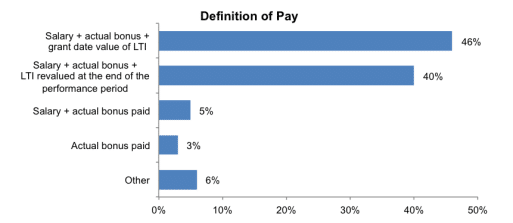 Definition of Pay