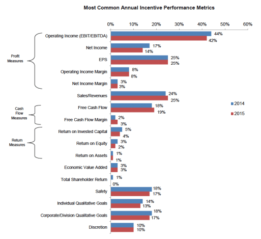 Most Common Annual Incentive Performance Metrics