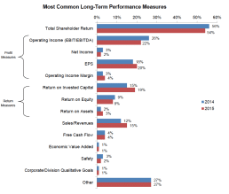 Most Common Long-Term Performance Measures