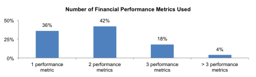 Number of Financial Performance Metrics Used