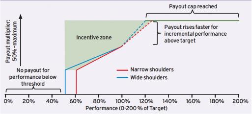 Asymmetrical Payout Curves