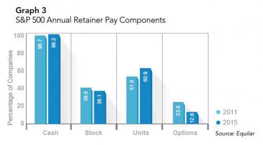 Director compensation stock options