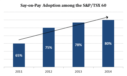 Say-on-Pay Adoption among the S&P/TSX 60