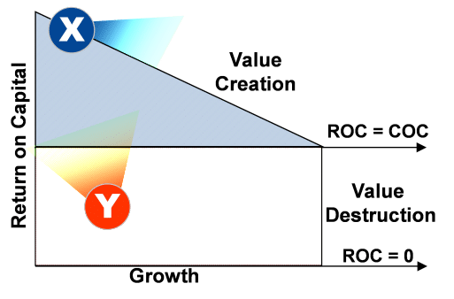 Growth Diagram