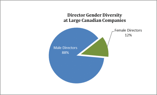 Director Gender Diversity at Large Canadian Companies