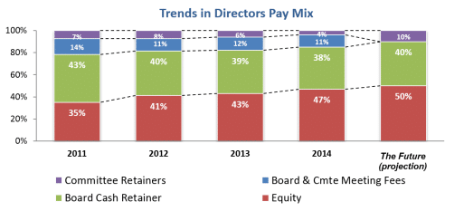 Trends in Directors Pay Mix