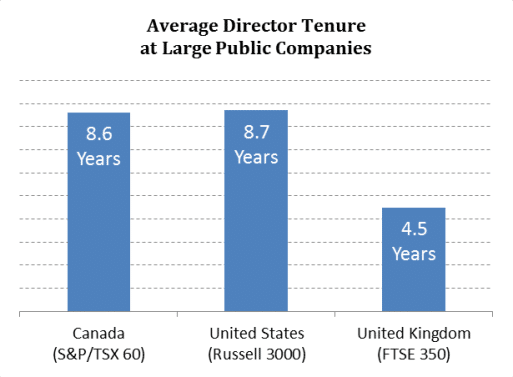 Average Director Tenure at Large Public Companies