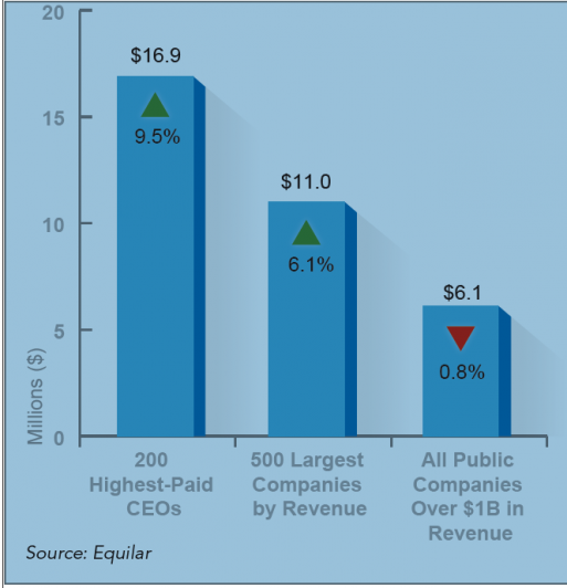 Competing Pay Perspectives | Meridian Compensation Partners, LLC ...