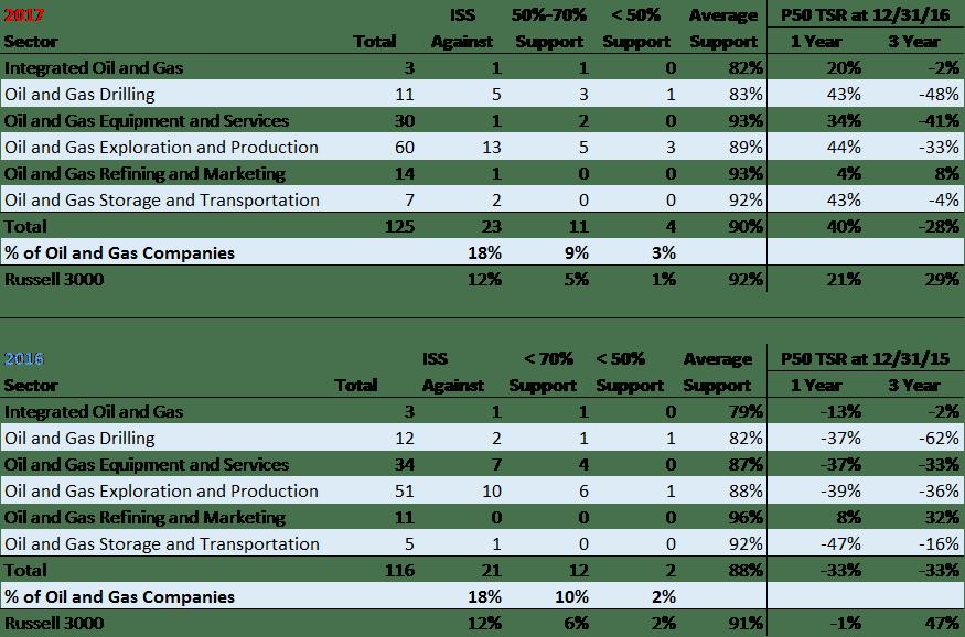 Despite Strong 2016 Shareholder Returns Certain Energy Companies