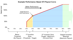 Example Performance Based STI Payout Curve