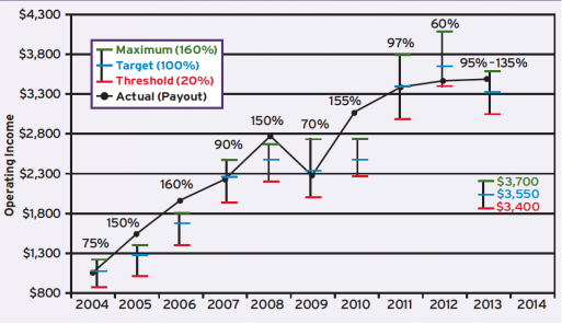 Historical Targets and Performance Against Targets