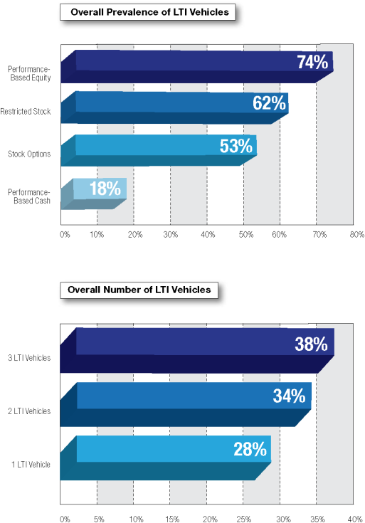 New Realities Of Executive Compensation In The Banking Industry Meridian Compensation Partners