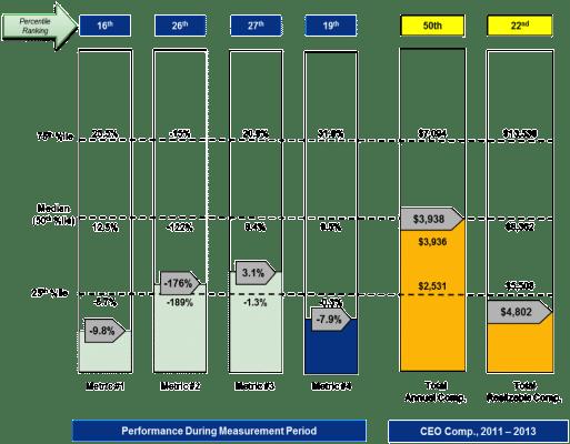 Relative KPI Results vs. Total Compensation