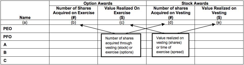 option exercises and stock vested table