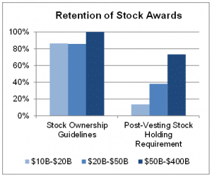 Holding period requirement stock options