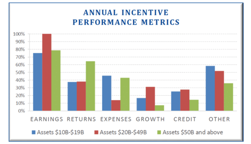 Executive Compensation in the Banking Industry | Meridian