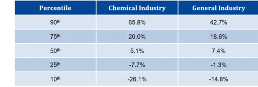 Managing Executive Incentive Programs for Chemical Companies