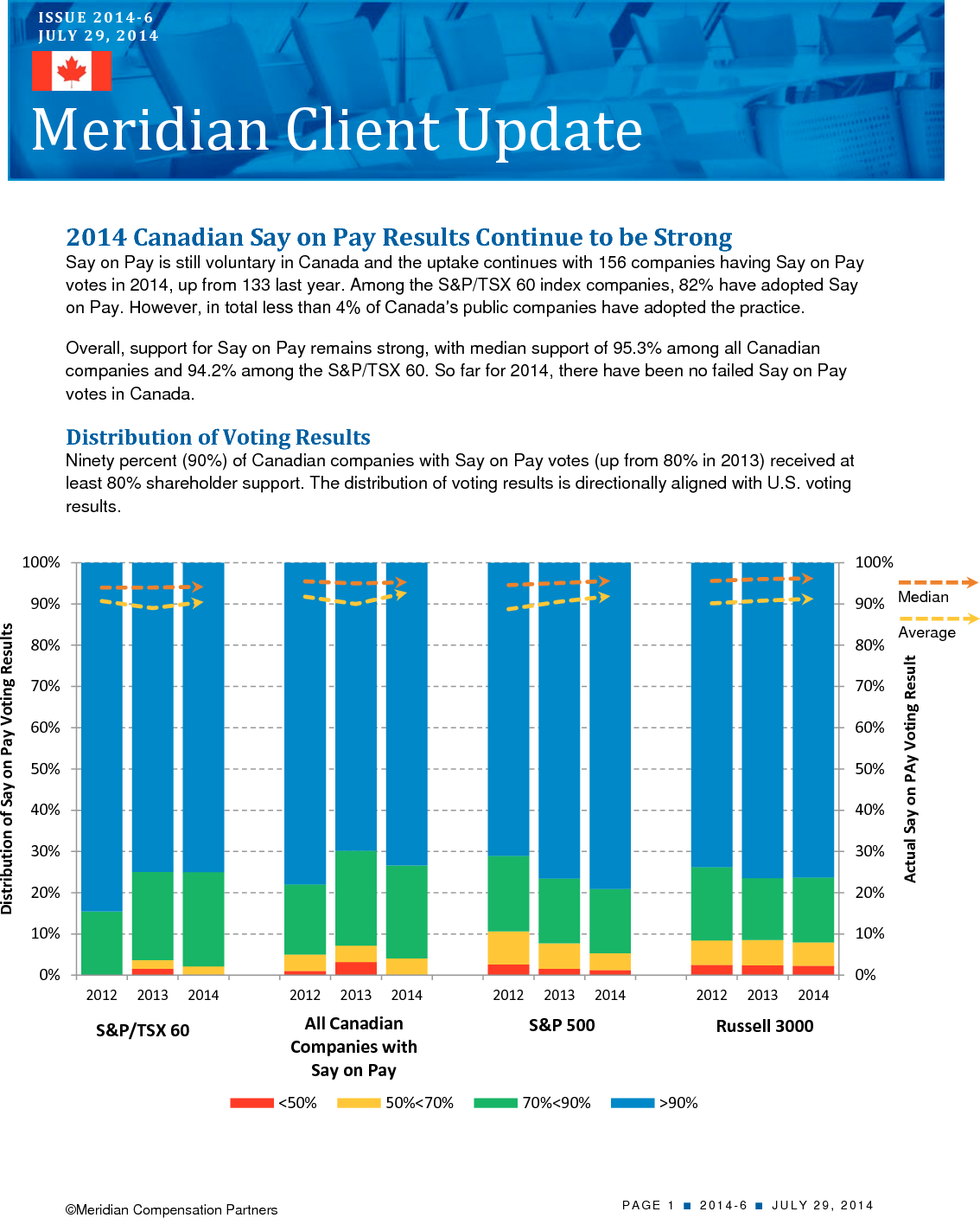 2014 Canadian Say on Pay Results Continue to be Strong (PDF)