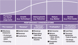 Business and Industry Organisation Alignment Curve