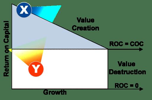 Growth Diagram