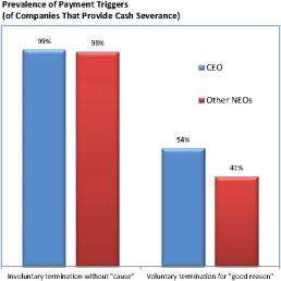 Executive Severance Arrangements   Meridian Compensation