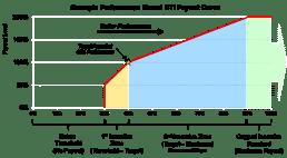 Example Performance Based STI Payout Curve
