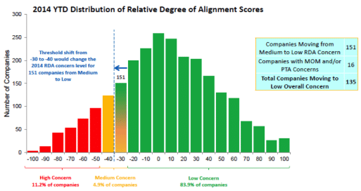 2014 YTD Distribution of Relative Degree of Alignment Scores