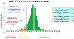 2014 YTD Distribution of Pay-TSR Alignment Scores
