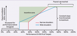 Symmetrical Payout Curves