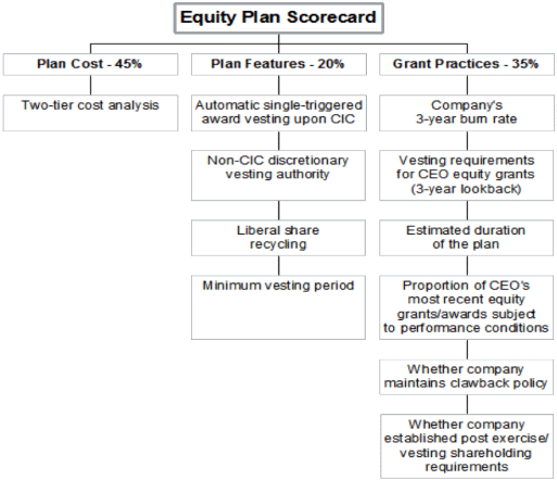 Equity Plan Scorecard